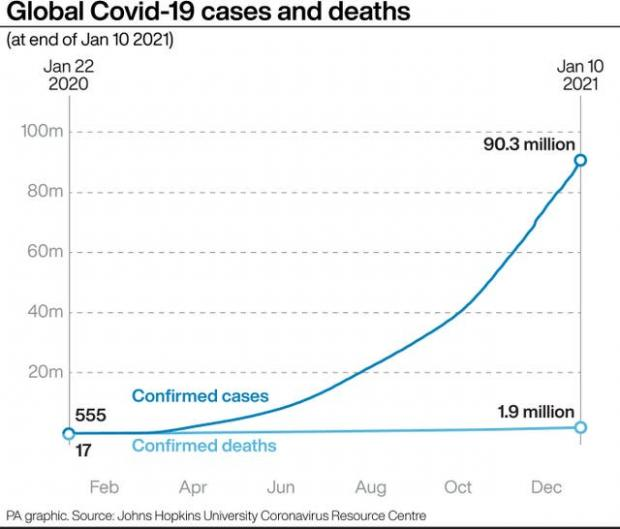 Dorset Echo: Global Covid-19 cases and deaths. (PA)